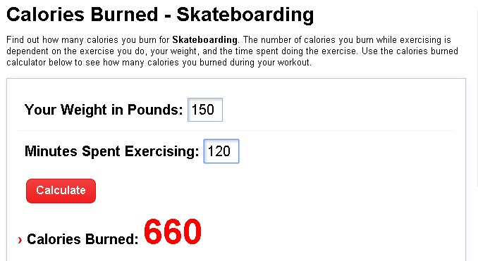 Calorías perdidas por un skater de 68 kg durante dos horas. Fuente: sparkpeople.com